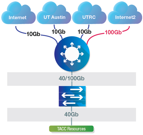 TACC Network Diagram
